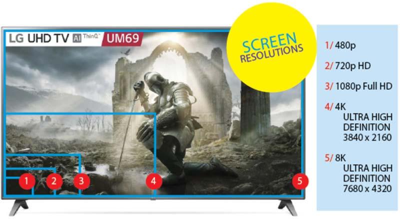 Screen dream - updating your TV